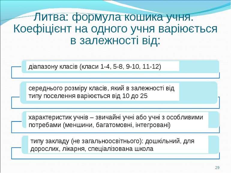 Литва: формула кошика учня. Коефіцієнт на одного учня варіюється в залежності...