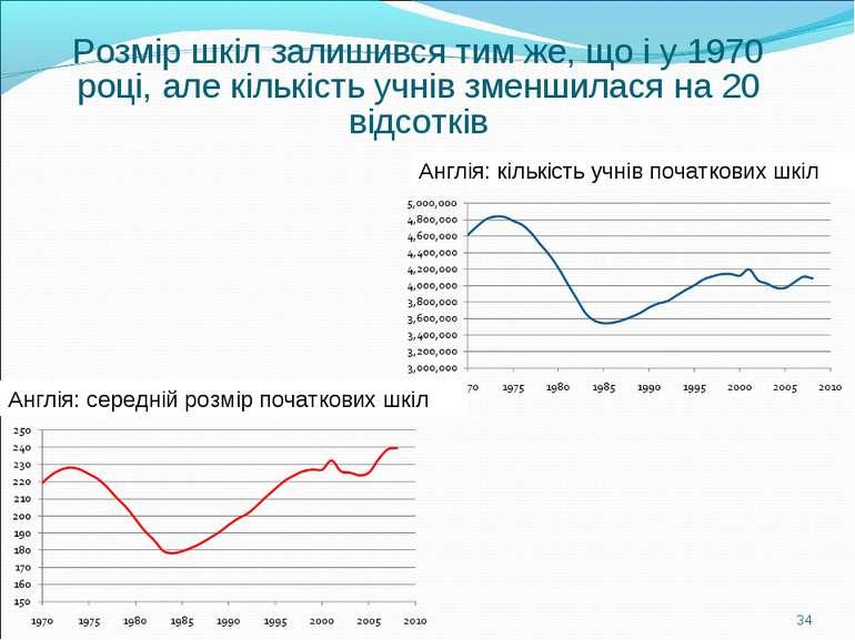 Розмір шкіл залишився тим же, що і у 1970 році, але кількість учнів зменшилас...