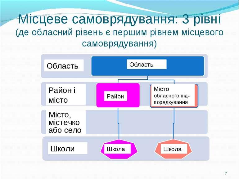 Місцеве самоврядування: 3 рівні (де обласний рівень є першим рівнем місцевого...