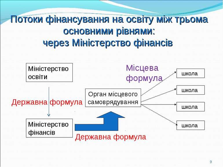 Міністерство освіти Міністерство фінансів Орган місцевого самоврядування школ...