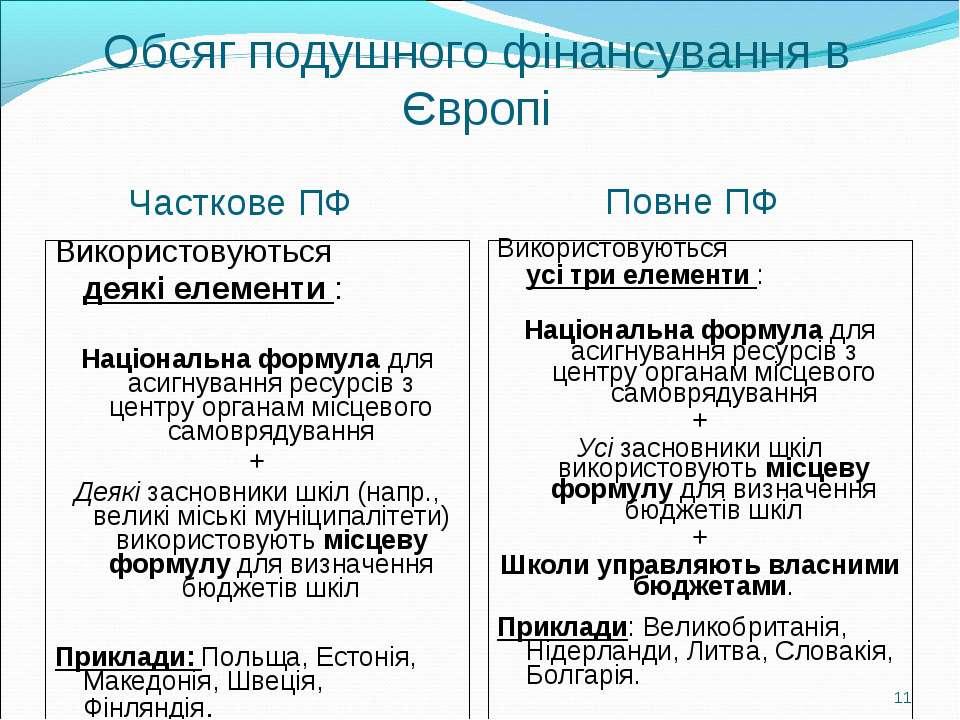 Обсяг подушного фінансування в Європі Часткове ПФ Повне ПФ Використовуються д...