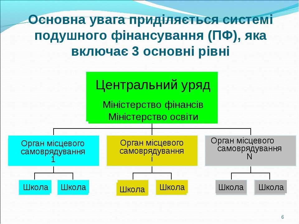Основна увага приділяється системі подушного фінансування (ПФ), яка включає 3...