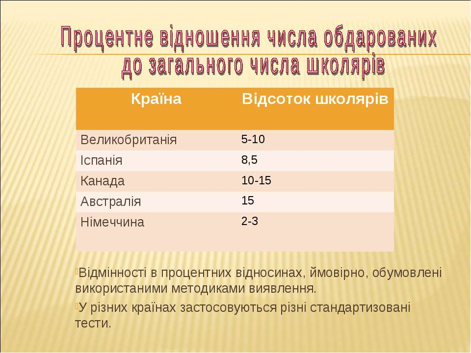 Відмінності в процентних відносинах, ймовірно, обумовлені використаними метод...