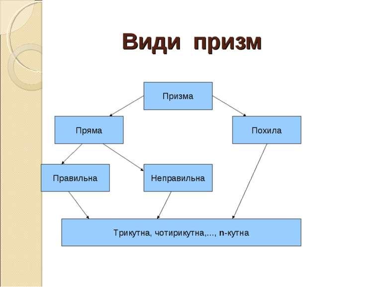 Види призм Призма Трикутна, чотирикутна,..., n-кутна Неправильна Правильна По...