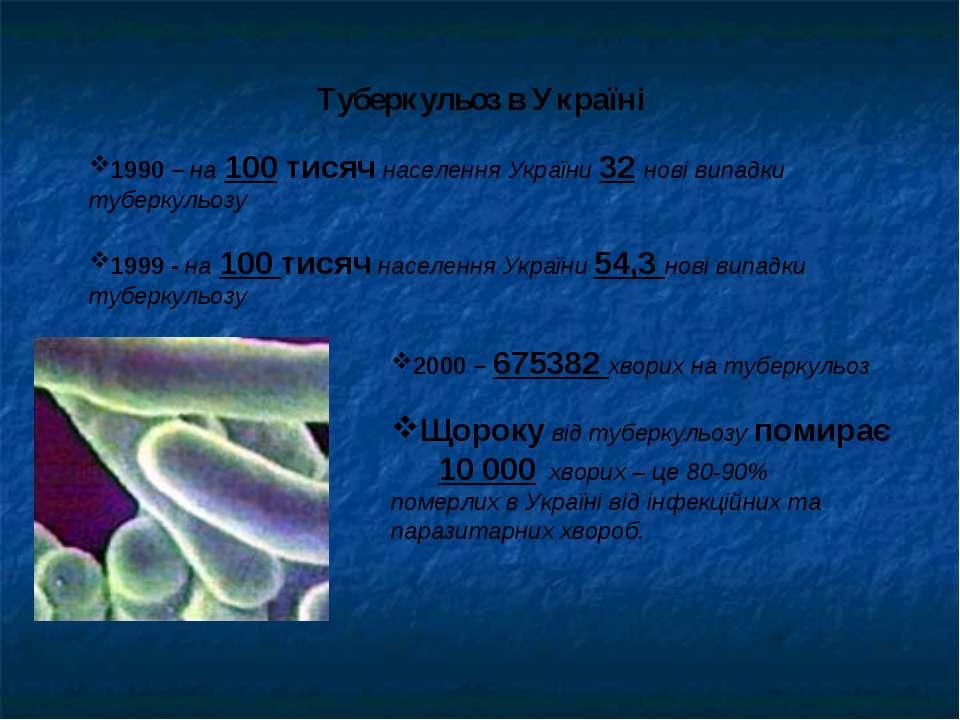 1990 – на 100 тисяч населення України 32 нові випадки туберкульозу 1999 - на ...
