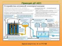Принцип дії АЕС Ядерна енергетика: ЗА чи ПРОТИ