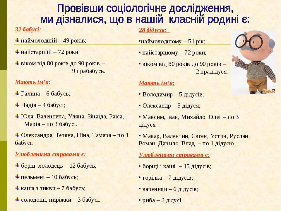 32 бабусі: наймолодшій – 49 років; найстаршій – 72 роки; віком від 80 років д...
