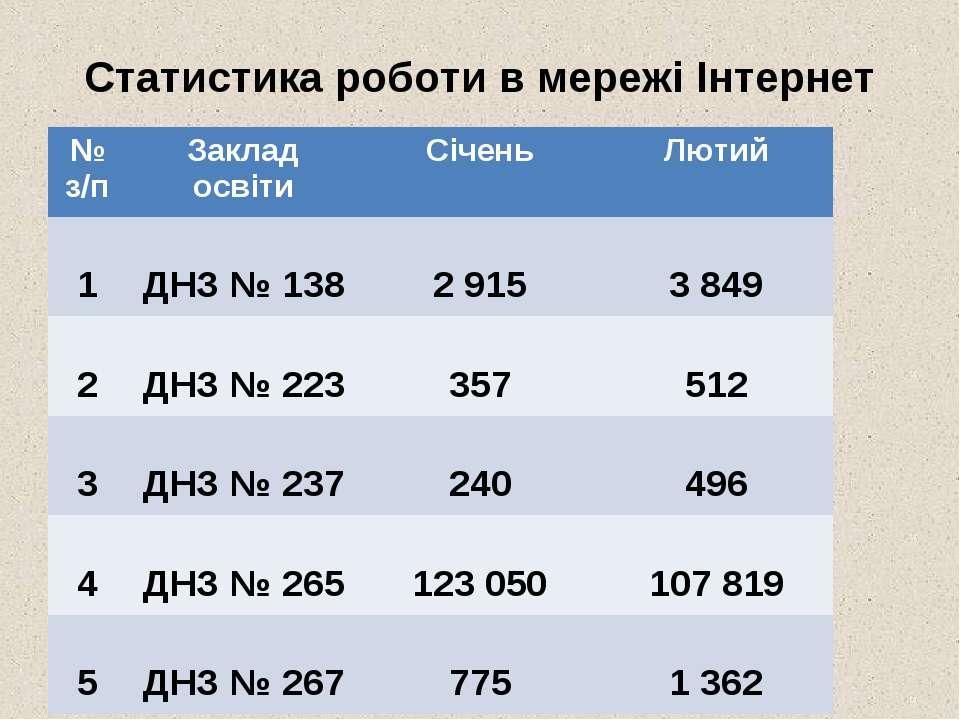 Статистика роботи в мережі Інтернет № з/п Заклад освіти Січень Лютий 1 ДНЗ № ...