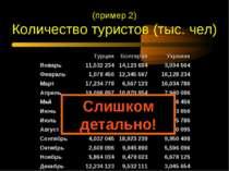 (пример 2) Количество туристов (тыс. чел) Слишком детально! Турция Болгария У...