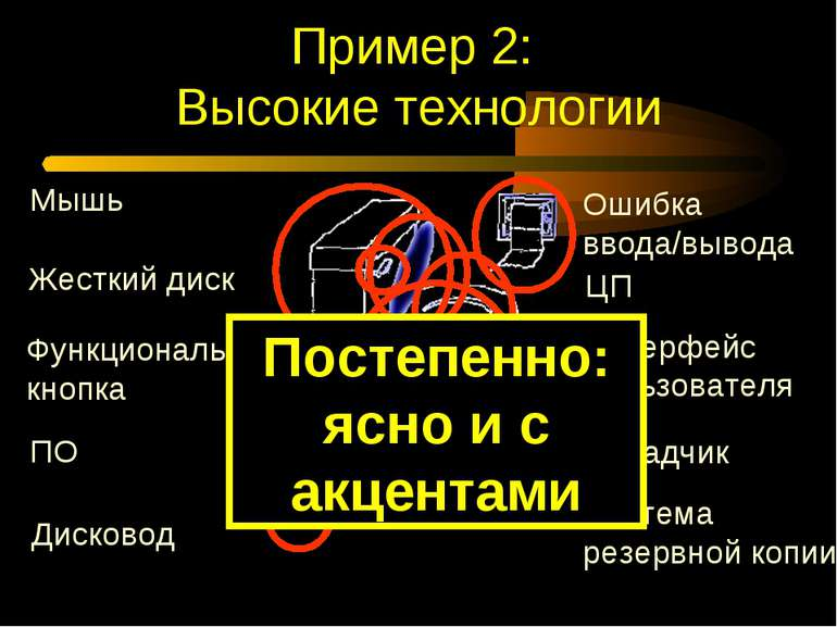 Пример 2: Высокие технологии Дисковод Интерфейс пользователя ЦП Ошибка ввода/...