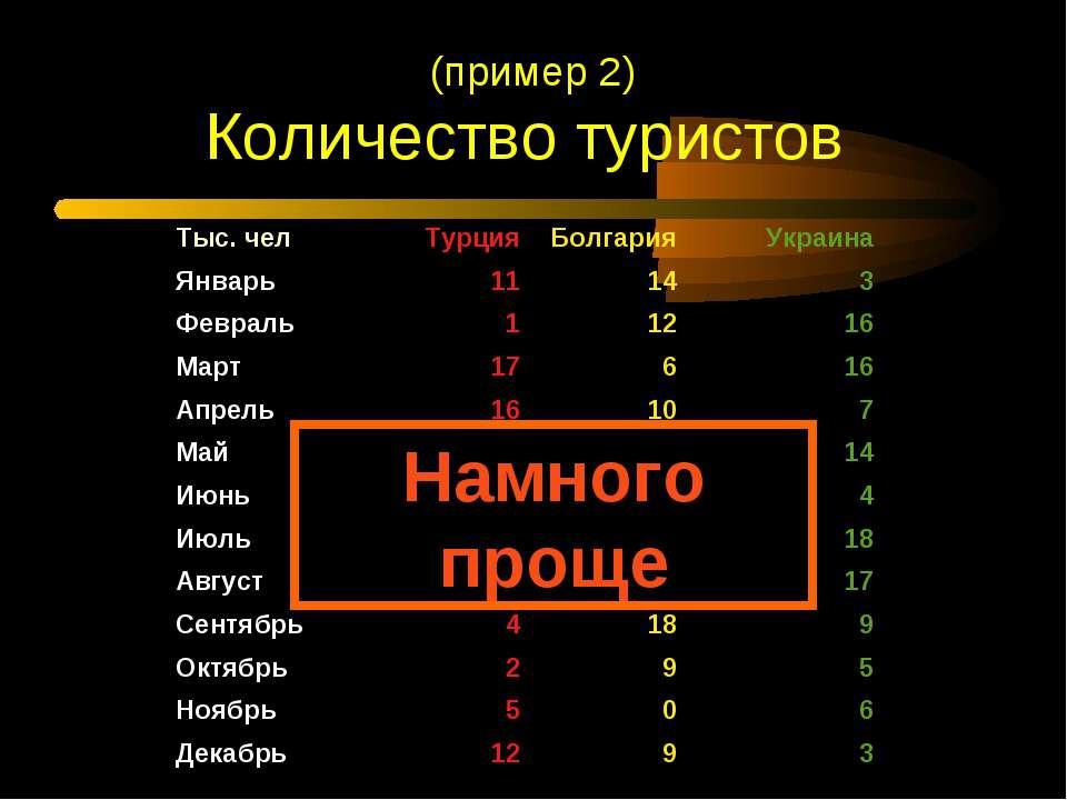 Намного проще (пример 2) Количество туристов Тыс. чел Турция Болгария Украина...
