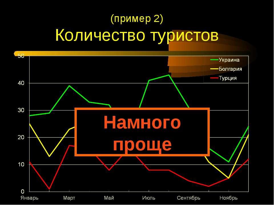 (пример 2) Количество туристов Намного проще