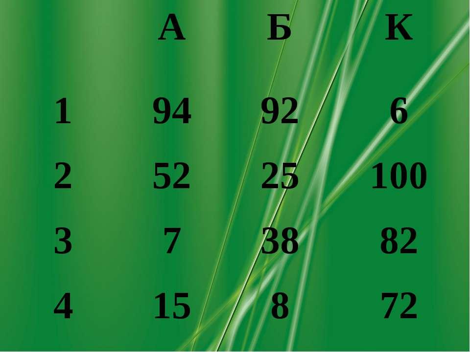 А Б К 1 94 92 6 2 52 25 100 3 7 38 82 4 15 8 72