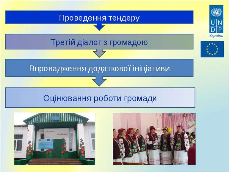 Проведення тендеру Третій діалог з громадою Впровадження додаткової ініціатив...