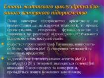 Етапи життєвого циклу віртуалізо-ваного венчерного підприємства Якщо венчерне...