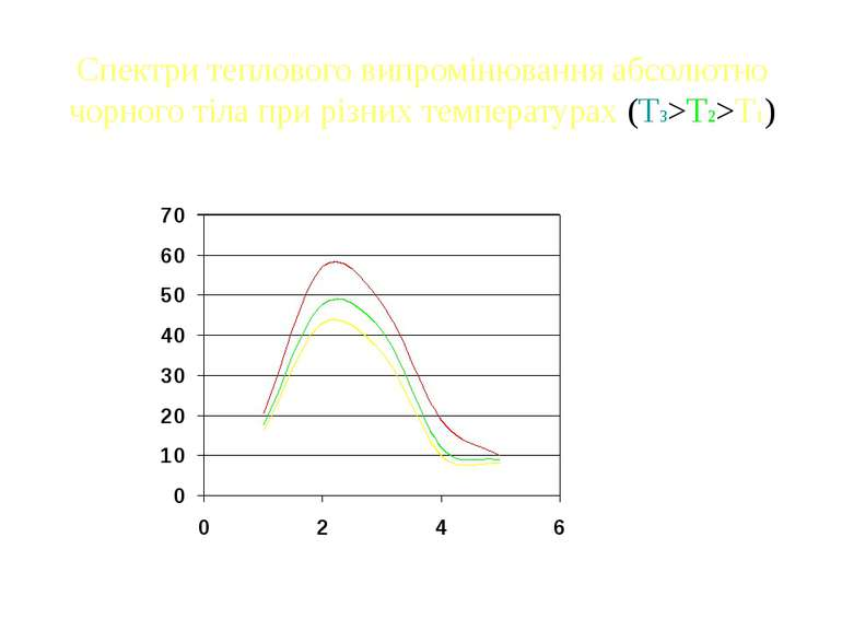 Спектри теплового випромінювання абсолютно чорного тіла при різних температур...