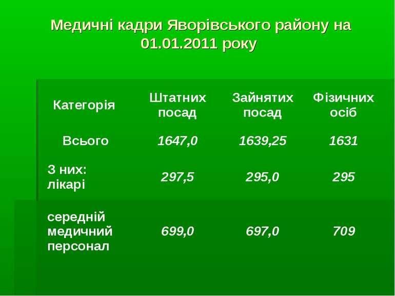 Медичні кадри Яворівського району на 01.01.2011 року