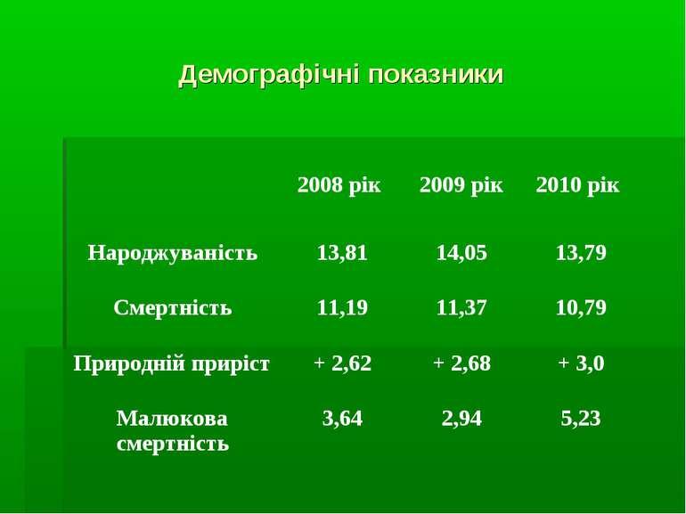 Демографічні показники
