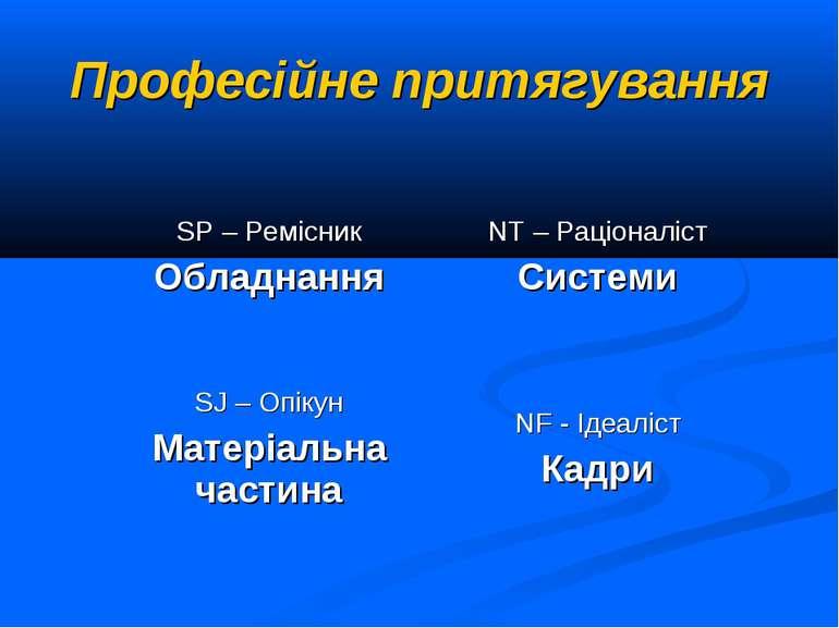 Професійне притягування SP – Ремісник Обладнання NT – Раціоналіст Системи SJ ...