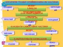 ПОХІДНИЙ НЕПОХІДНИЙ ПРОСТИЙ СКЛАДЕНИЙ СКЛАДНИЙ ІМЕННИК ЧИСЛІВНИК ЗАЙМЕННИК ЧЕ...