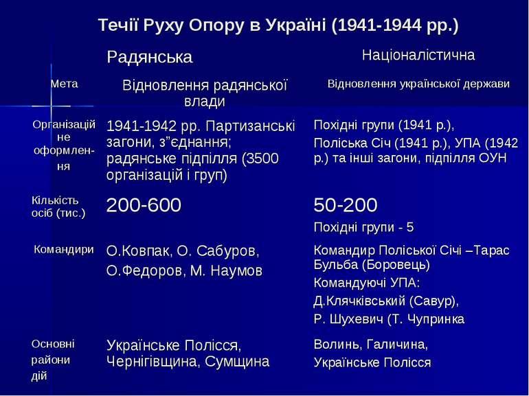 Течії Руху Опору в Україні (1941-1944 рр.)