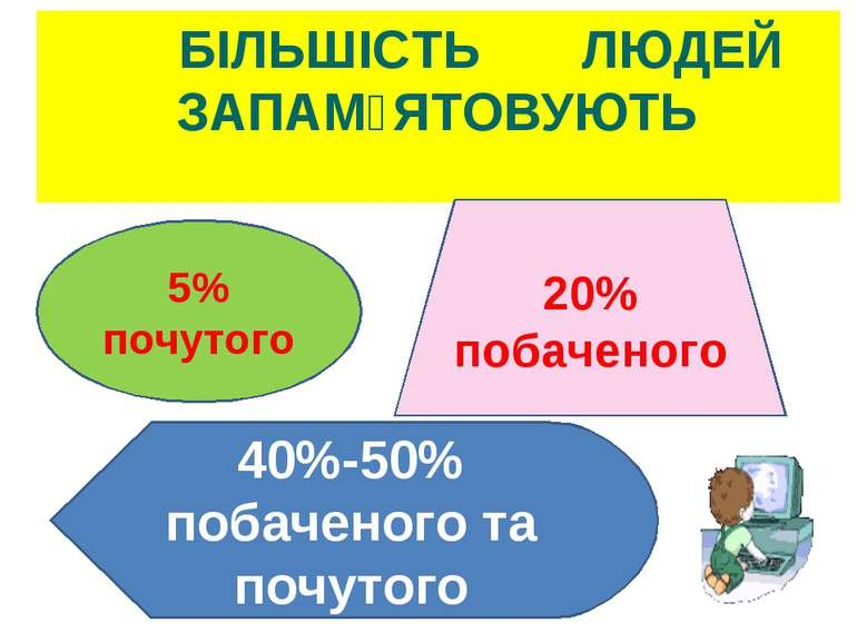 БІЛЬШІСТЬ ЛЮДЕЙ ЗАПАМ᾽ЯТОВУЮТЬ 5% почутого 20% побаченого 40%-50% побаченого ...