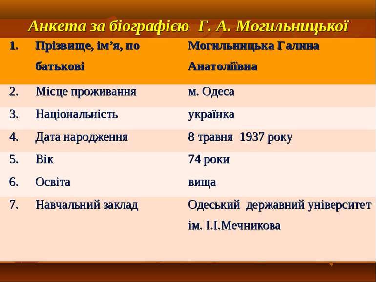 Анкета за біографією Г. А. Могильницької 1. Прізвище, ім'я, по батькові Могил...