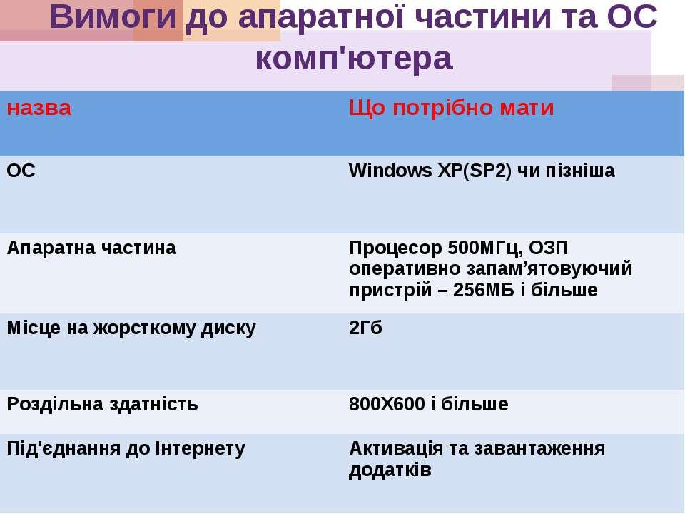 Вимоги до апаратної частини та ОС комп'ютера назва Що потрібно мати ОС Window...