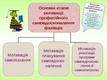 Основні етапи мотивації професійного самовдосконалення фахівців Мотивація сам...