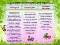 Традиційні Інноваційні Науково-методичні Доповідь; виступ на семінарі; виступ...