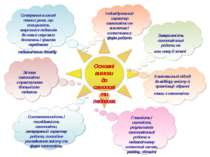 Основні вимоги до самоосвіти педагога Комплексний підхід до відбору змісту й ...