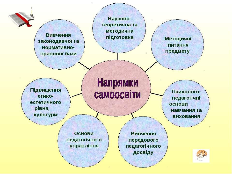 Вивчення законодавчої та нормативно-правової бази Науково-теоретична та метод...