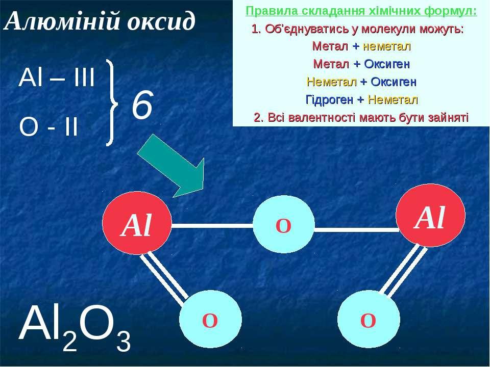 Алюміній оксид Правила складання хімічних формул: 1. Об'єднуватись у молекули...