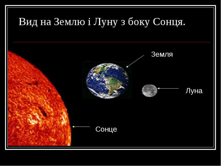 Вид на Землю і Луну з боку Сонця. Сонце Земля Луна