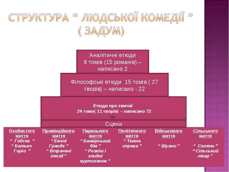Сцени Етюди про звичаї 24 томи( 11 творів) – написано 72 Філософські етюди 15...