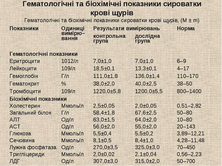Гематологічні та біохімічні показники сироватки крові щурів Гематологічні та ...