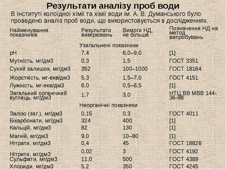 Результати аналізу проб води В Інституті колоїдної хімії та хімії води ім. А....