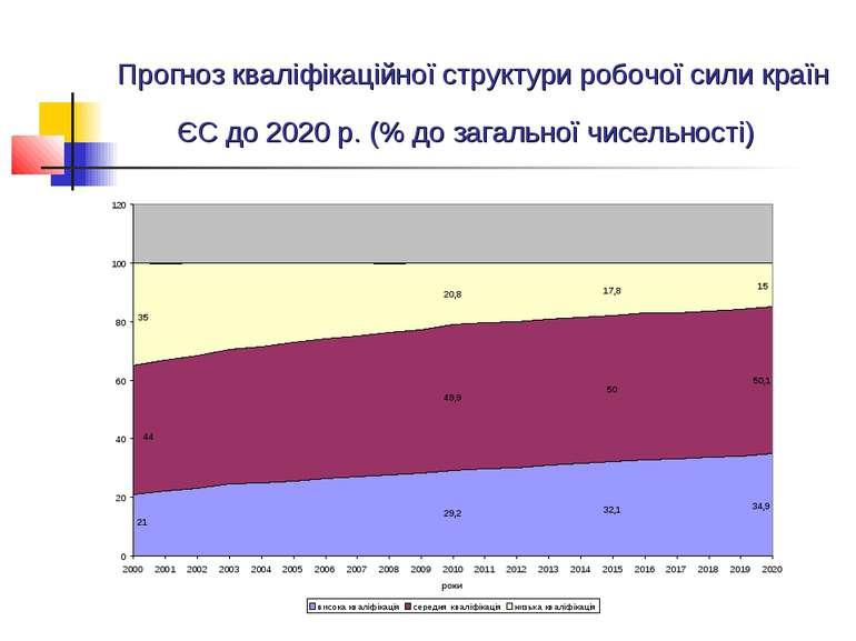Прогноз кваліфікаційної структури робочої сили країн ЄС до 2020 р. (% до зага...