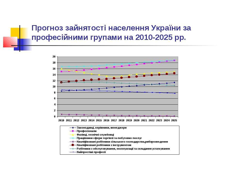 Прогноз зайнятості населення України за професійними групами на 2010-2025 рр.