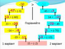 15 + (-2) 1 варіант 2 варіант -19 + … -14 + … 33 + … …+ (-60) … + (-3) -50 … ...