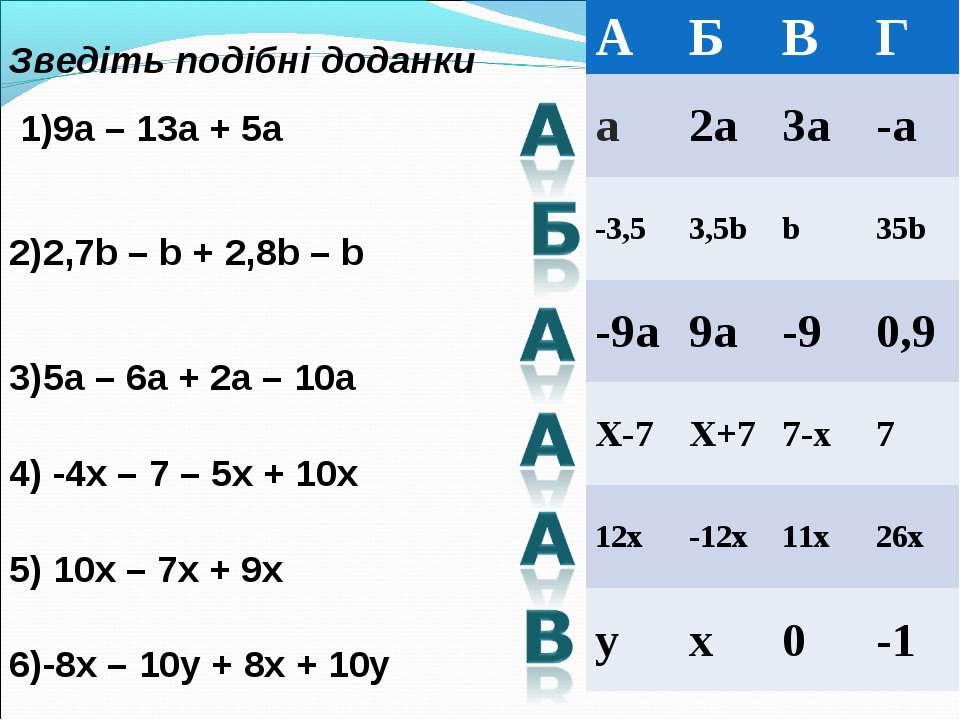 Зведіть подібні доданки 1)9a – 13a + 5a 2)2,7b – b + 2,8b – b 3)5a – 6a + 2a ...