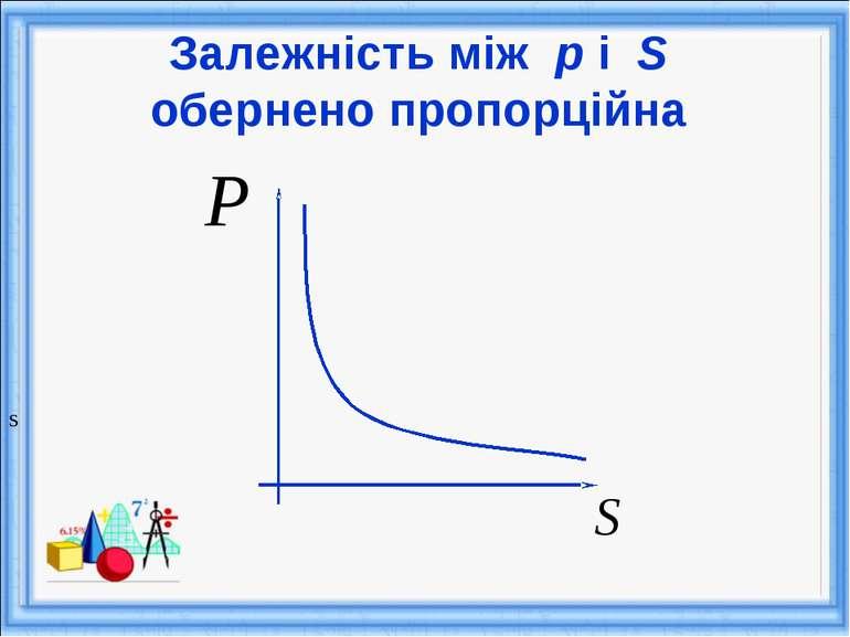 Залежність між р і S обернено пропорційна S
