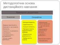 Методологічна основа дистанційного навчання