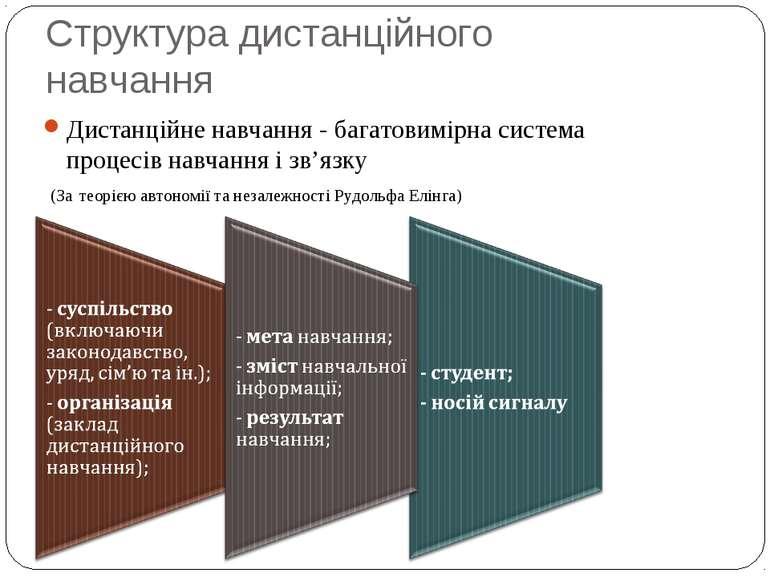 Структура дистанційного навчання Дистанційне навчання - багатовимірна система...