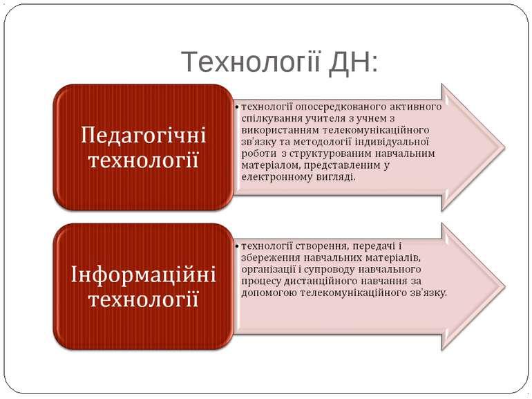 Технології ДН: