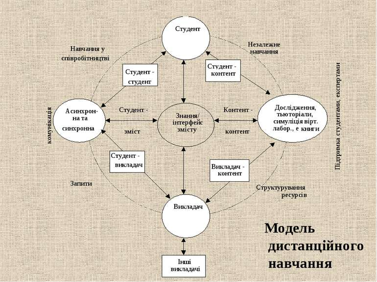 Модель дистанційного навчання