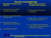 * Аналіз альтернатив Визначення альтернативних варіантів 1 Визначення мети-за...