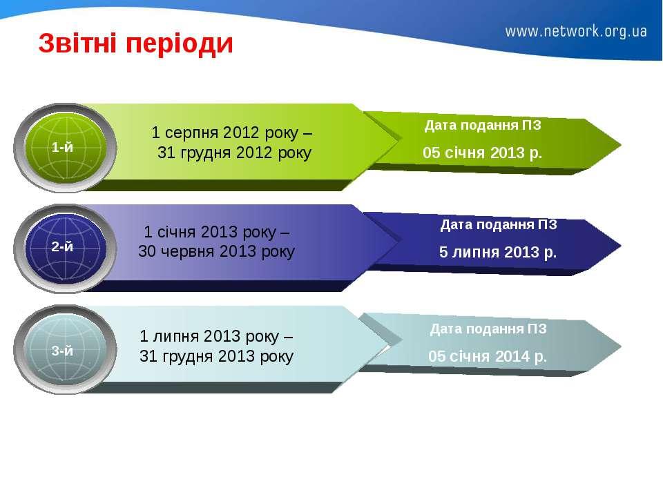 Звітні періоди Дата подання ПЗ 5 липня 2013 р. Дата подання ПЗ 05 січня 2014 р.