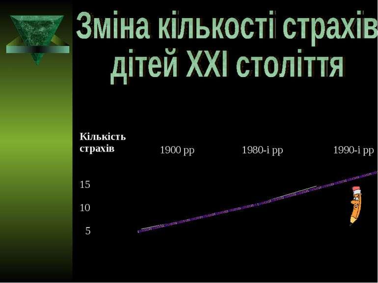 Кількість страхів 15 10 5 1900 рр 1980-і рр 1990-і рр