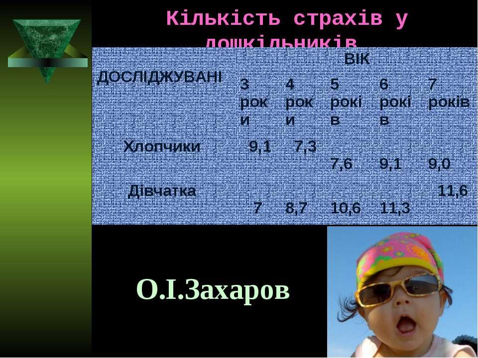Кількість страхів у дошкільників. О.І.Захаров ДОСЛІДЖУВАНІ ВІК 3 роки 4 роки ...